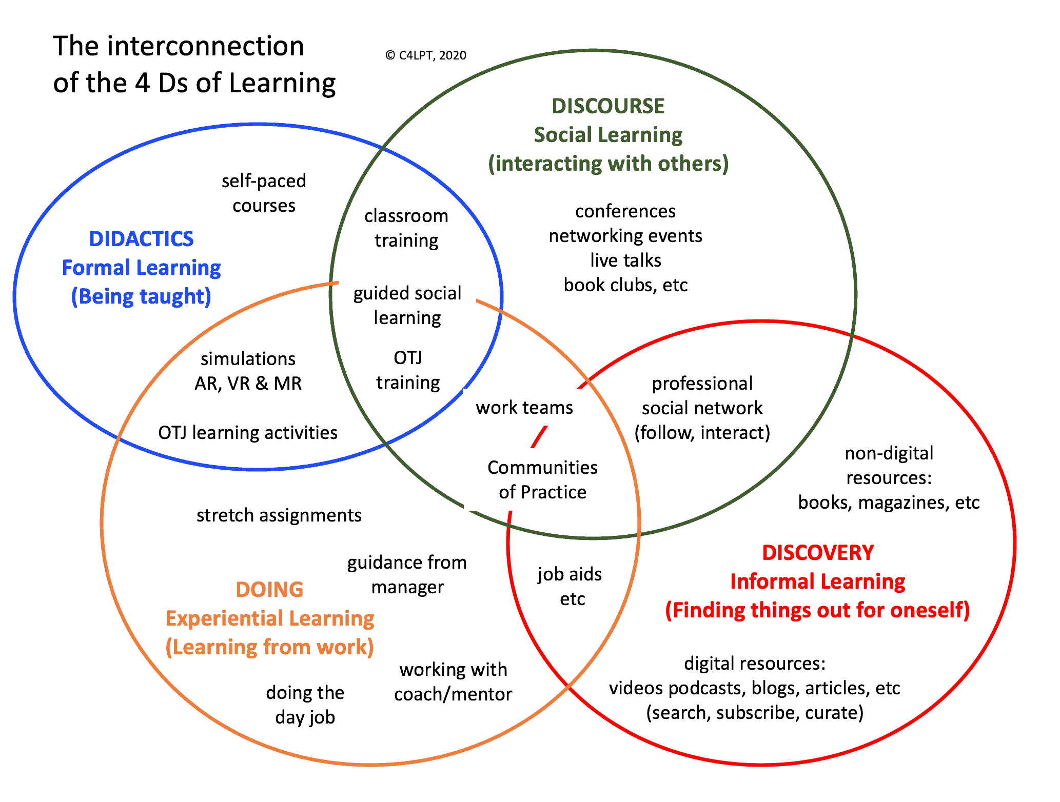The 4 D's of Learning: Modern Workplace Learning
