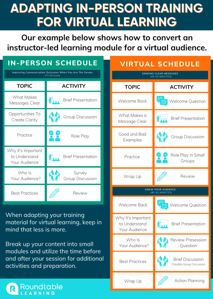 Converting In-Person Training for Virtual Learning